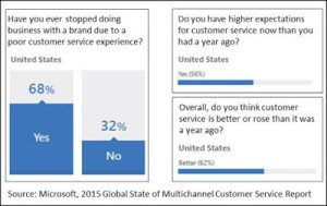 the graphic was taken from a Microsoft news article. http://www.parature.com/global-customer-service-report/