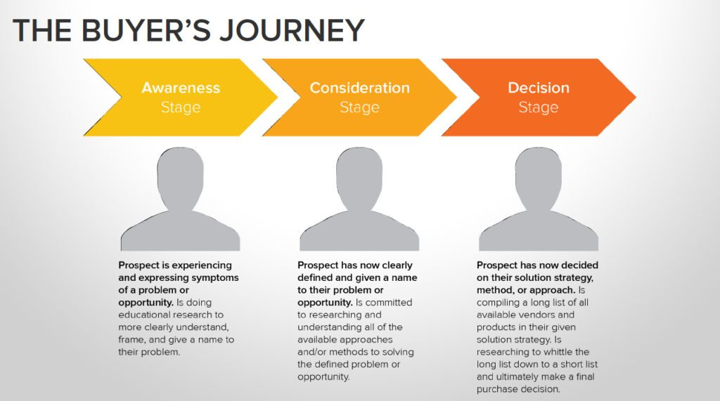 Buyer's Journey Content